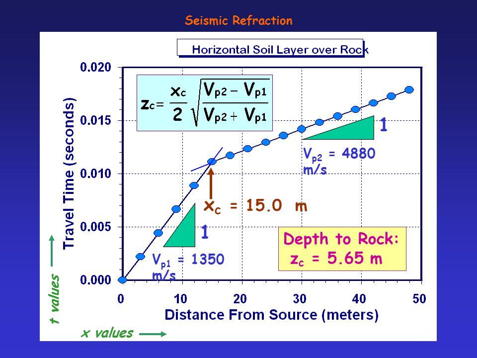 1 xc = 15.0 m 1 Depth to Rock: zc = 5.65 m Vp2 = 4880 m/s