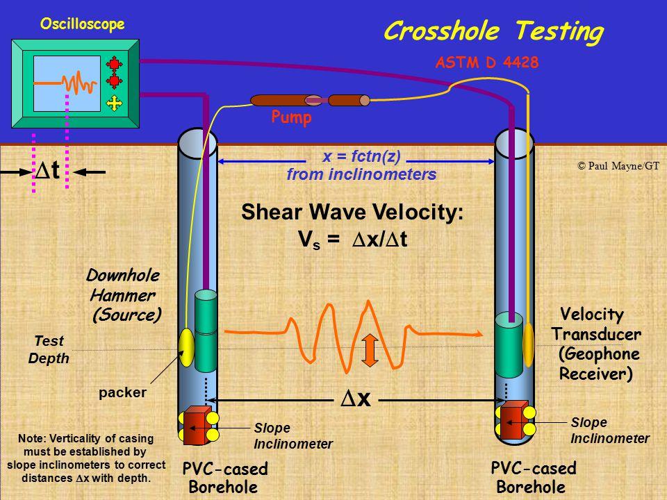 Crosshole Testing t x Shear Wave Velocity: Vs = x/t PVC-cased