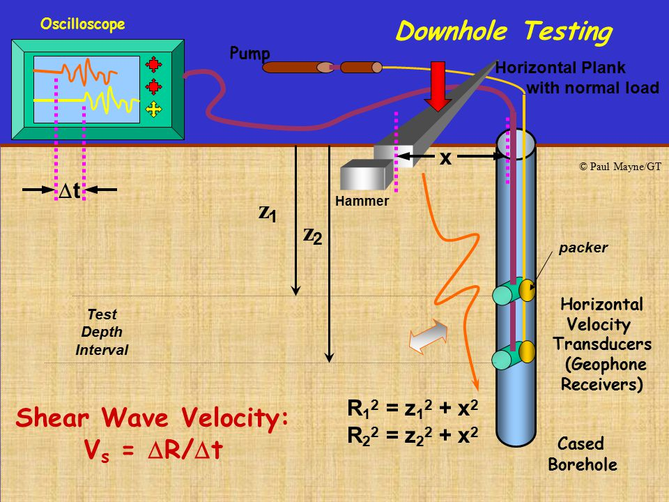 Downhole Testing z1 z2 Shear Wave Velocity: Vs = R/t x t