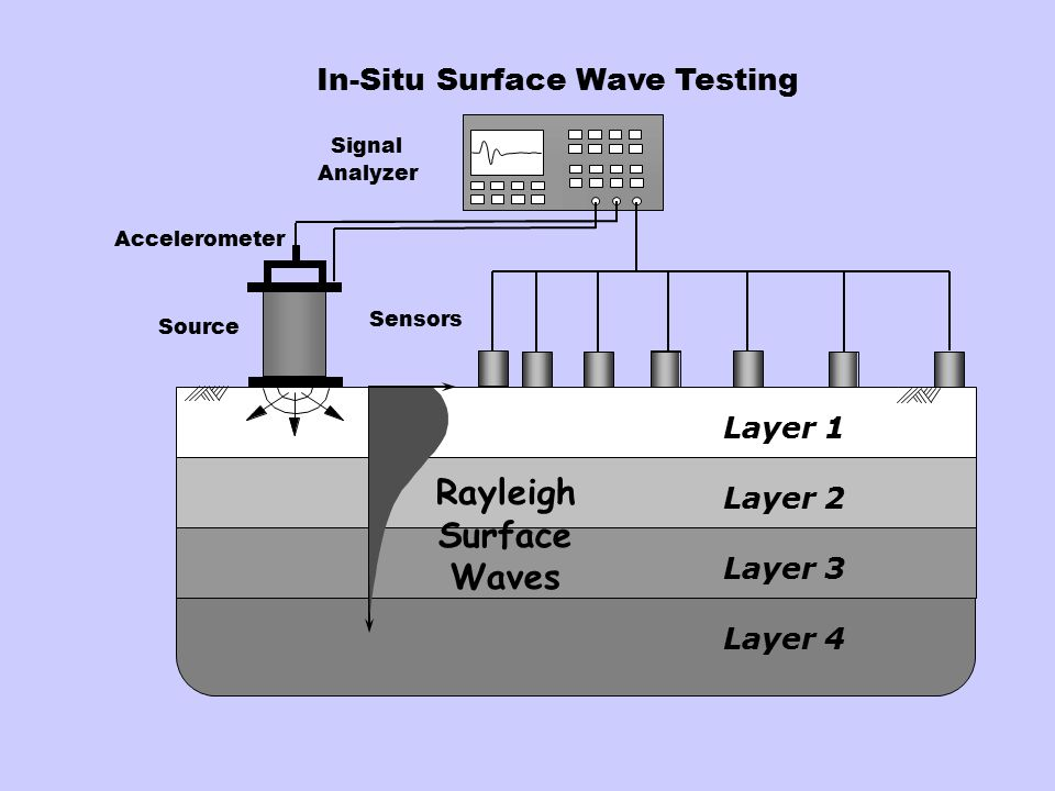 In-Situ Surface Wave Testing