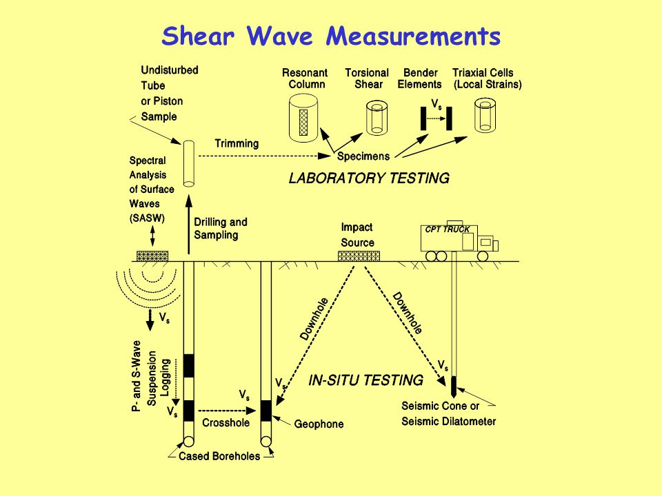 Shear Wave Measurements