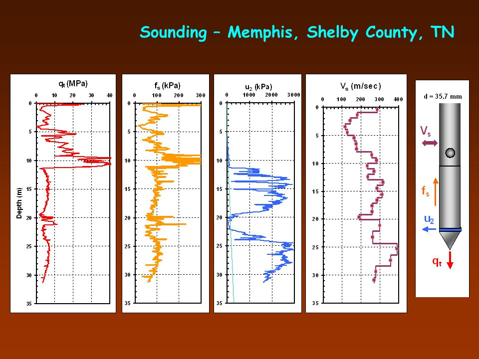 Sounding – Memphis, Shelby County, TN