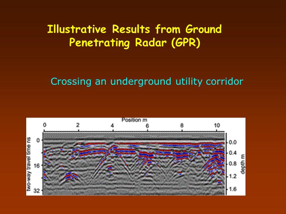Illustrative Results from Ground Penetrating Radar (GPR)