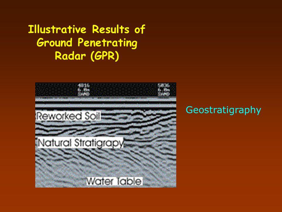 Illustrative Results of Ground Penetrating Radar (GPR)