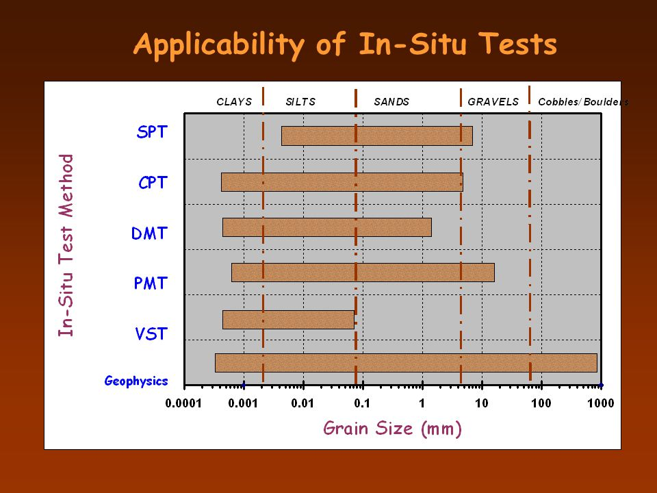 Applicability of In-Situ Tests