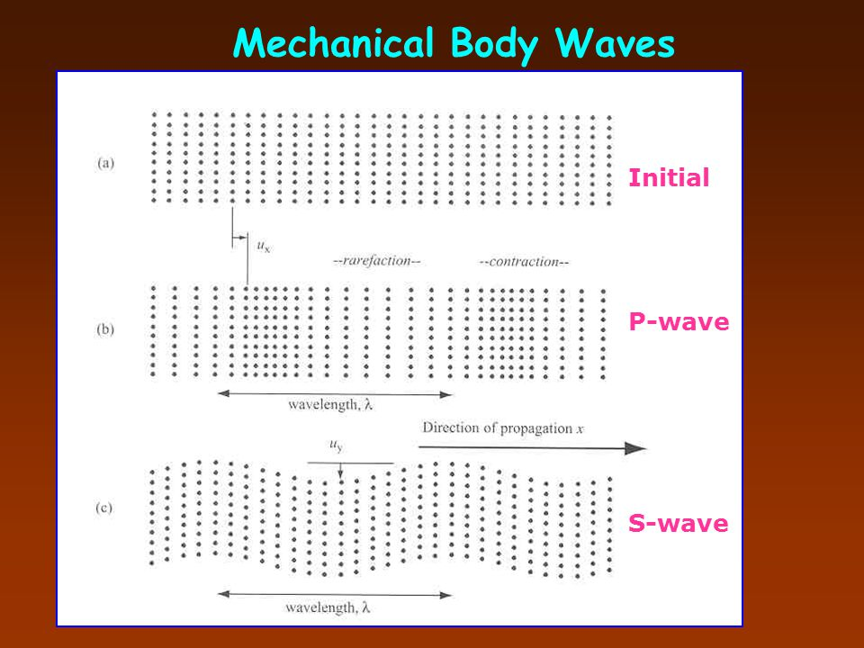 Mechanical Body Waves Initial P-wave S-wave