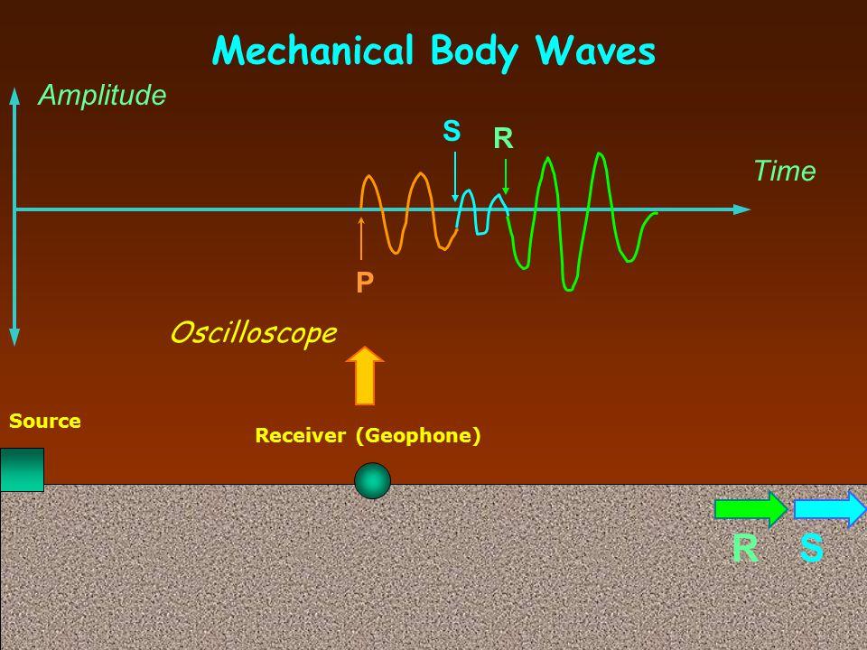 Mechanical Body Waves R S P Amplitude S R Time P Oscilloscope Source
