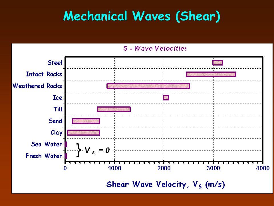 Mechanical Waves (Shear)