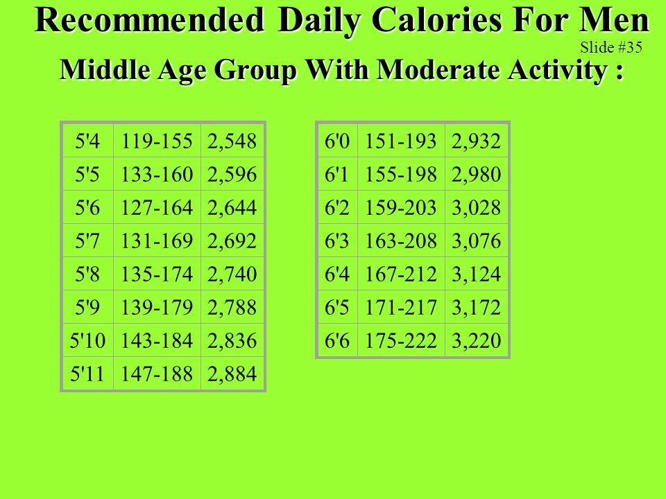 Recommended Daily Calories For Men Middle Age Group With Moderate Activity :