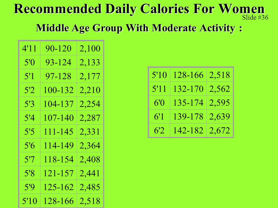 Recommended Daily Calories For Women Middle Age Group With Moderate Activity :