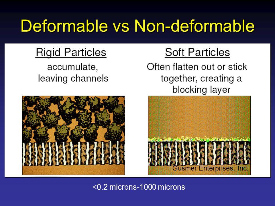 Deformable vs Non-deformable