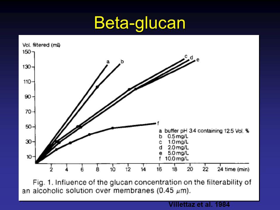 Beta-glucan Villettaz et al. 1984