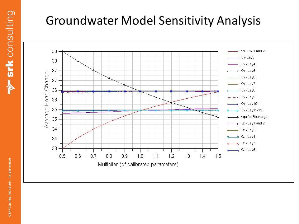 Groundwater Model Sensitivity Analysis