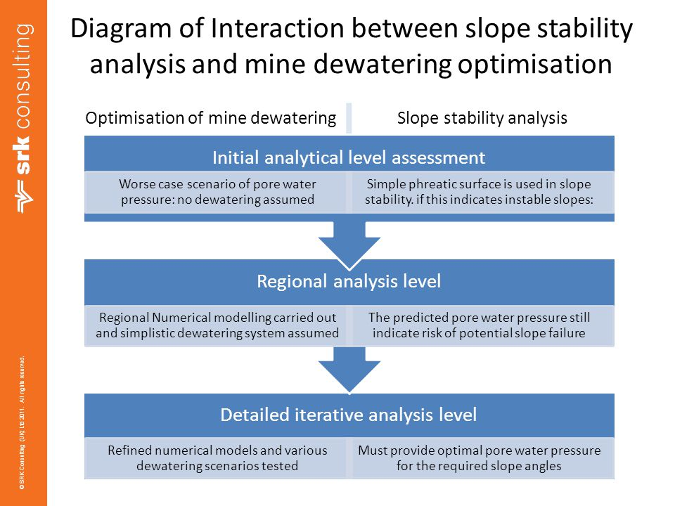 Diagram of Interaction between slope stability analysis and mine dewatering optimisation