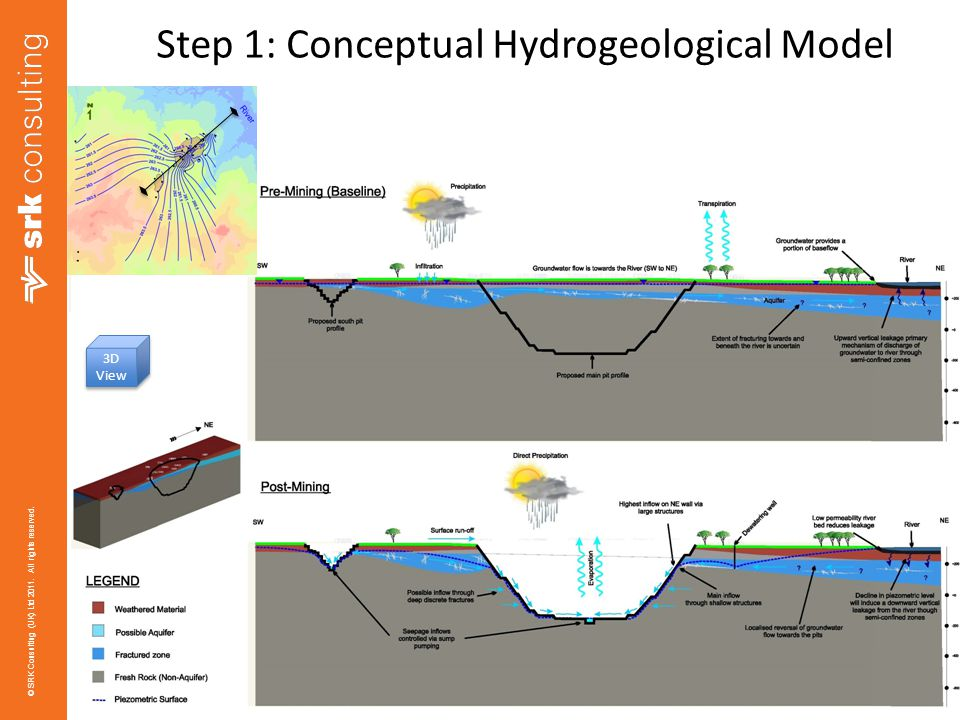 Step 1: Conceptual Hydrogeological Model