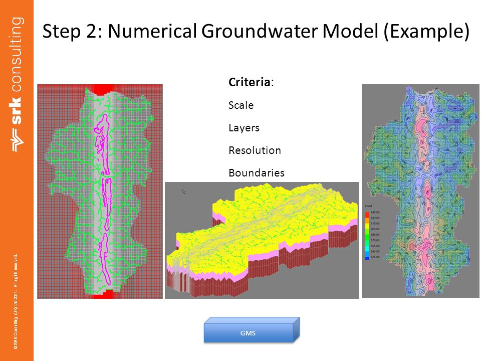 Step 2: Numerical Groundwater Model (Example)