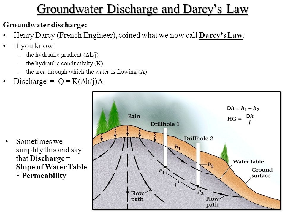 Groundwater Discharge and Darcy's Law