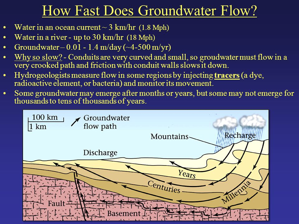 How Fast Does Groundwater Flow