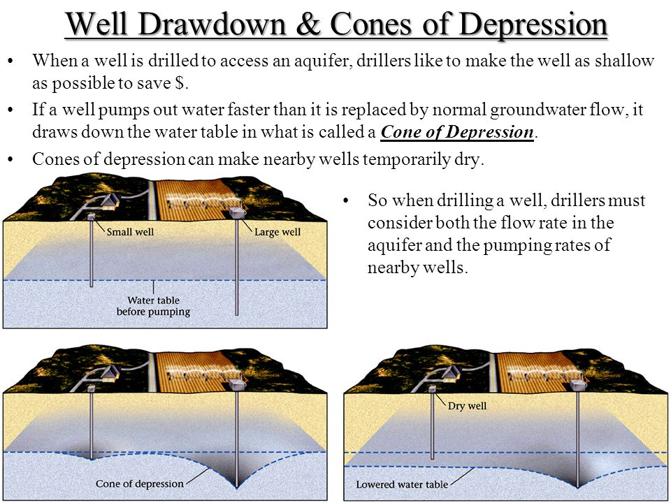 Well Drawdown & Cones of Depression