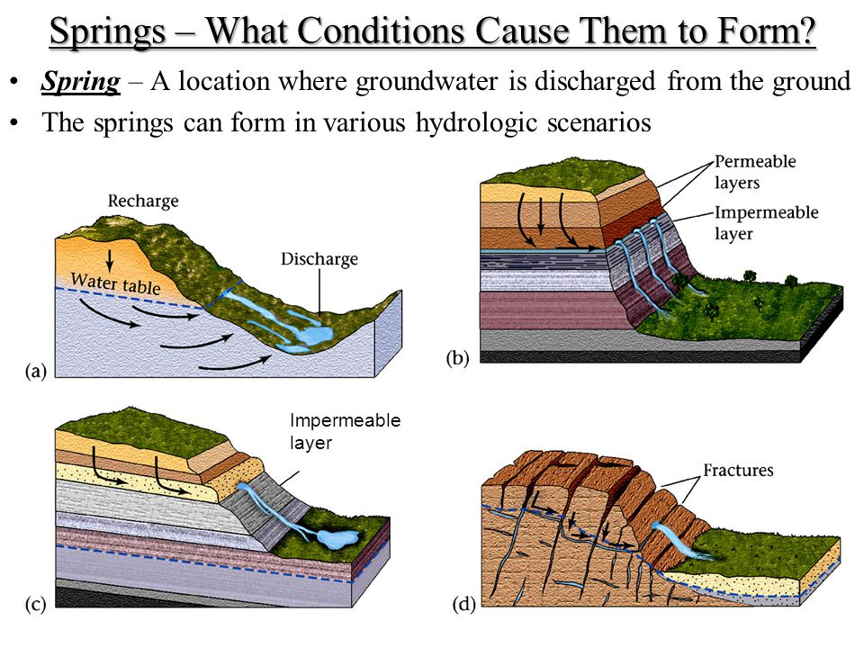 Springs – What Conditions Cause Them to Form