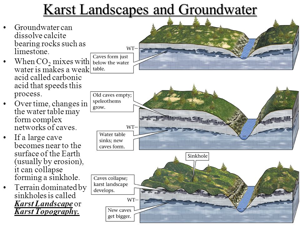 Karst Landscapes and Groundwater