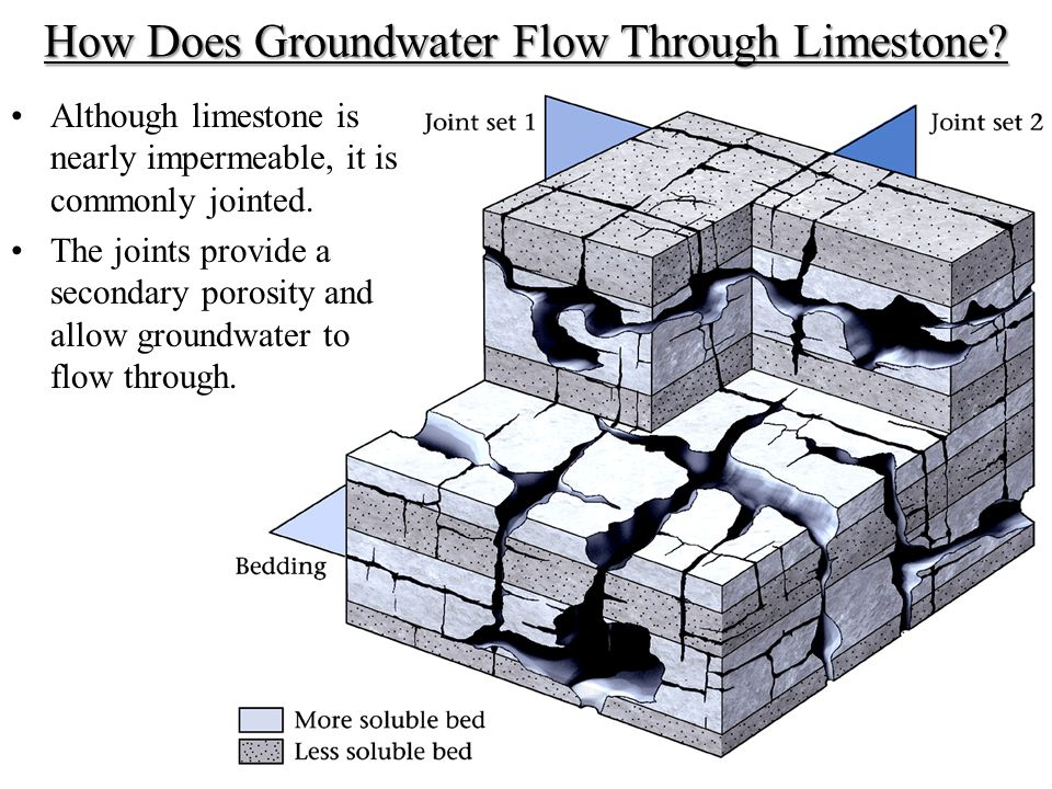 How Does Groundwater Flow Through Limestone