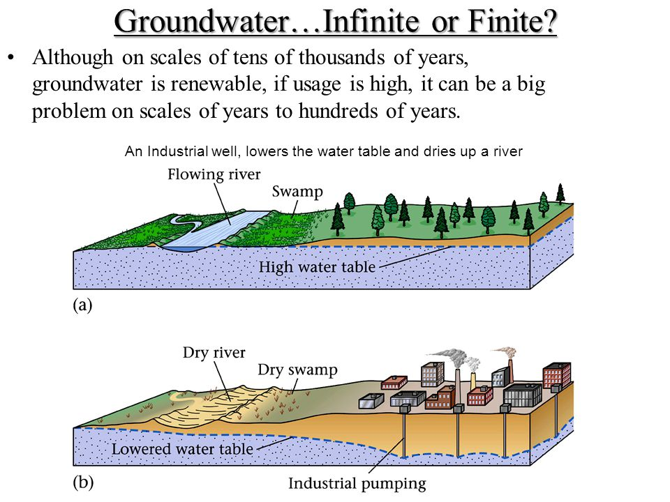 Groundwater…Infinite or Finite