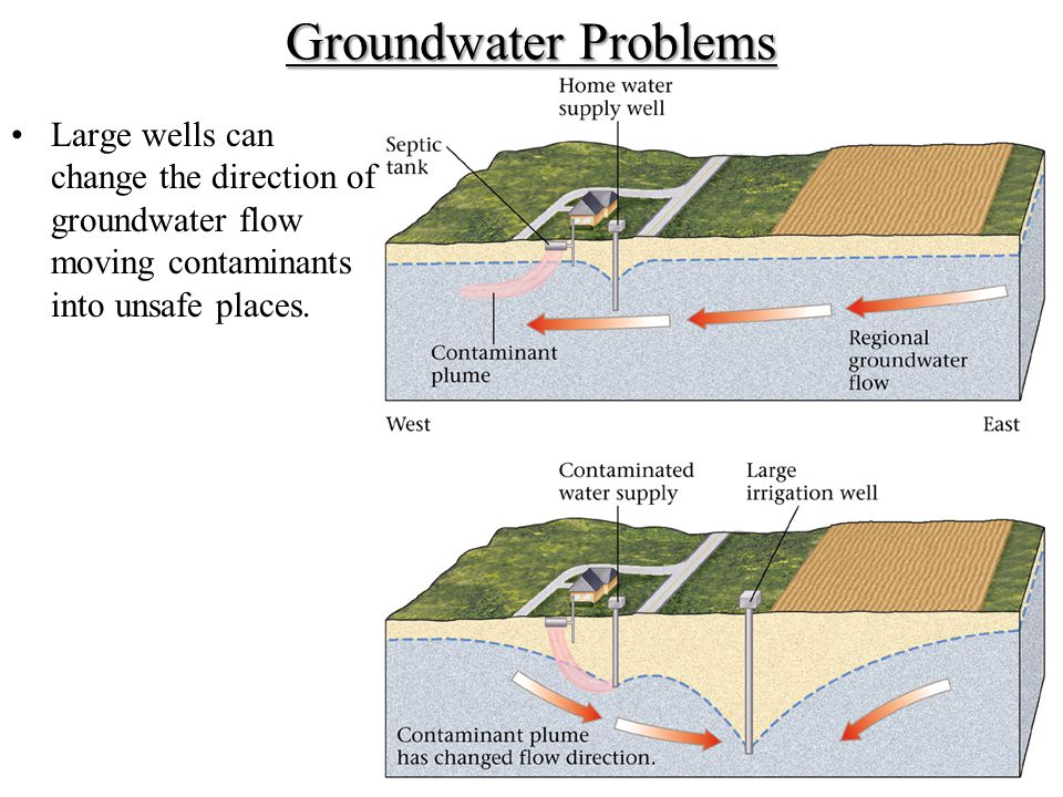 Groundwater Problems Large wells can change the direction of groundwater flow moving contaminants into unsafe places.
