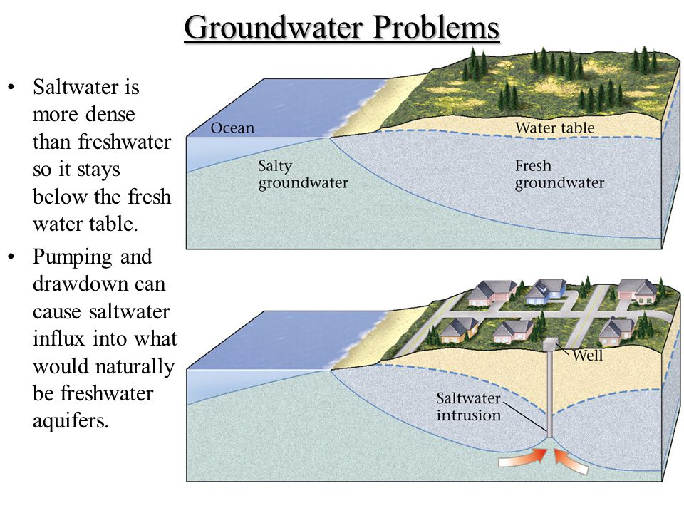 Groundwater Problems Saltwater is more dense than freshwater so it stays below the fresh water table.