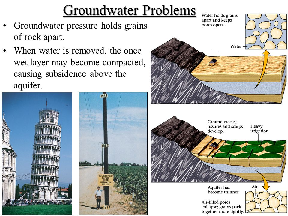 Groundwater Problems Groundwater pressure holds grains of rock apart.