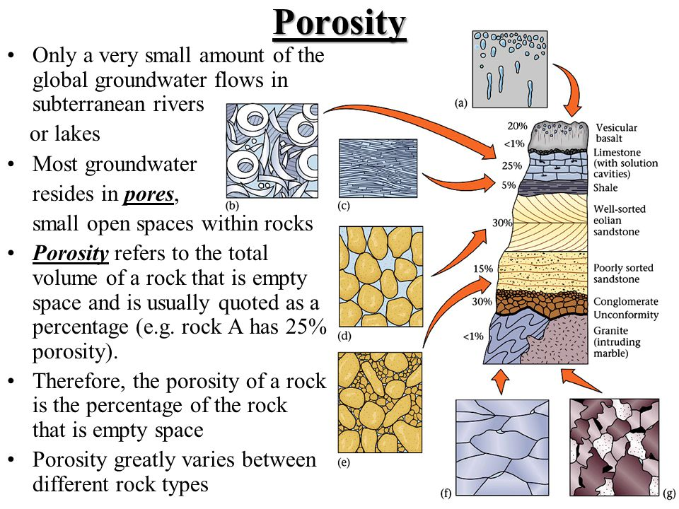 Porosity Only a very small amount of the global groundwater flows in subterranean rivers. or lakes.