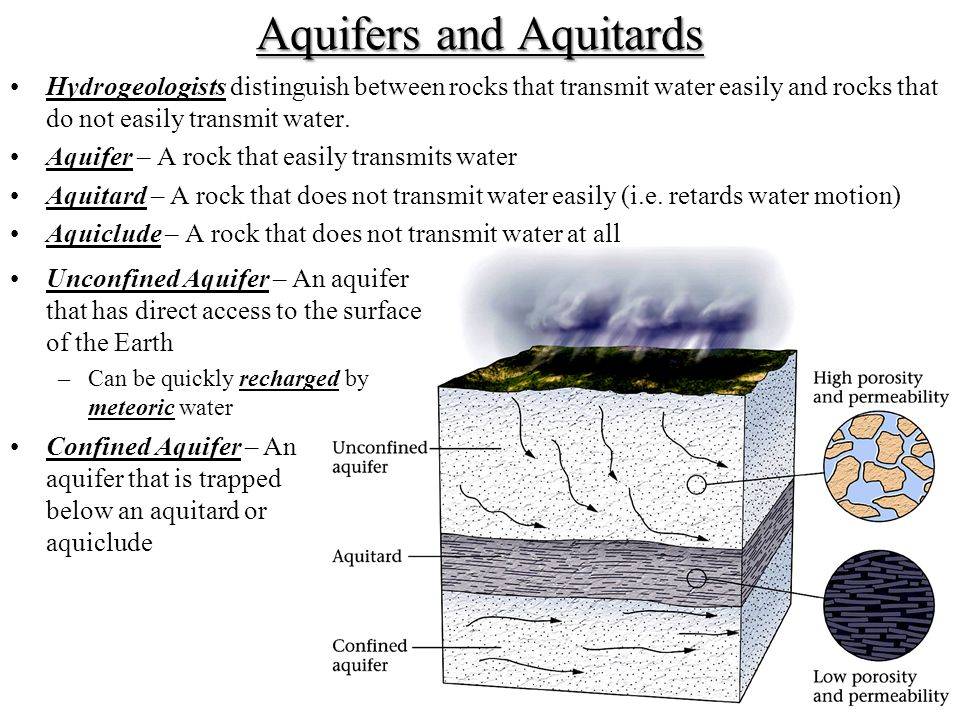 Aquifers and Aquitards