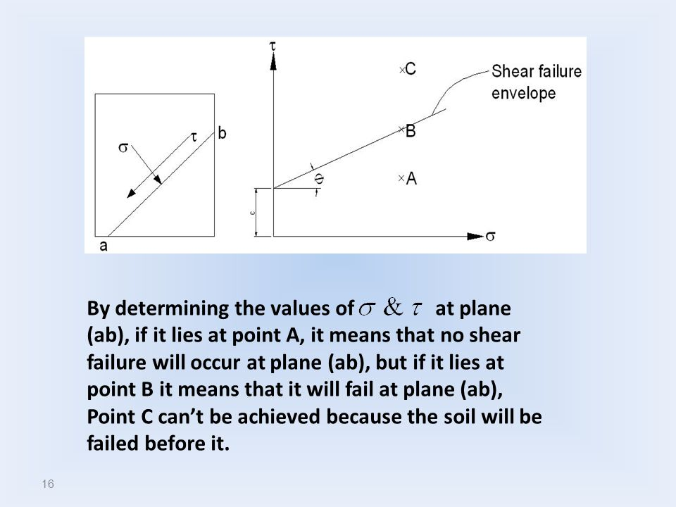By determining the values of at plane (ab), if it lies at point A, it means that no shear failure will occur at plane (ab), but if it lies at point B it means that it will fail at plane (ab), Point C can't be achieved because the soil will be failed before it.