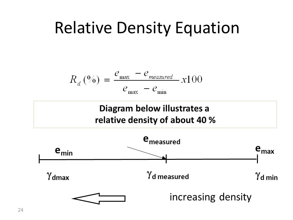 Relative Density Equation