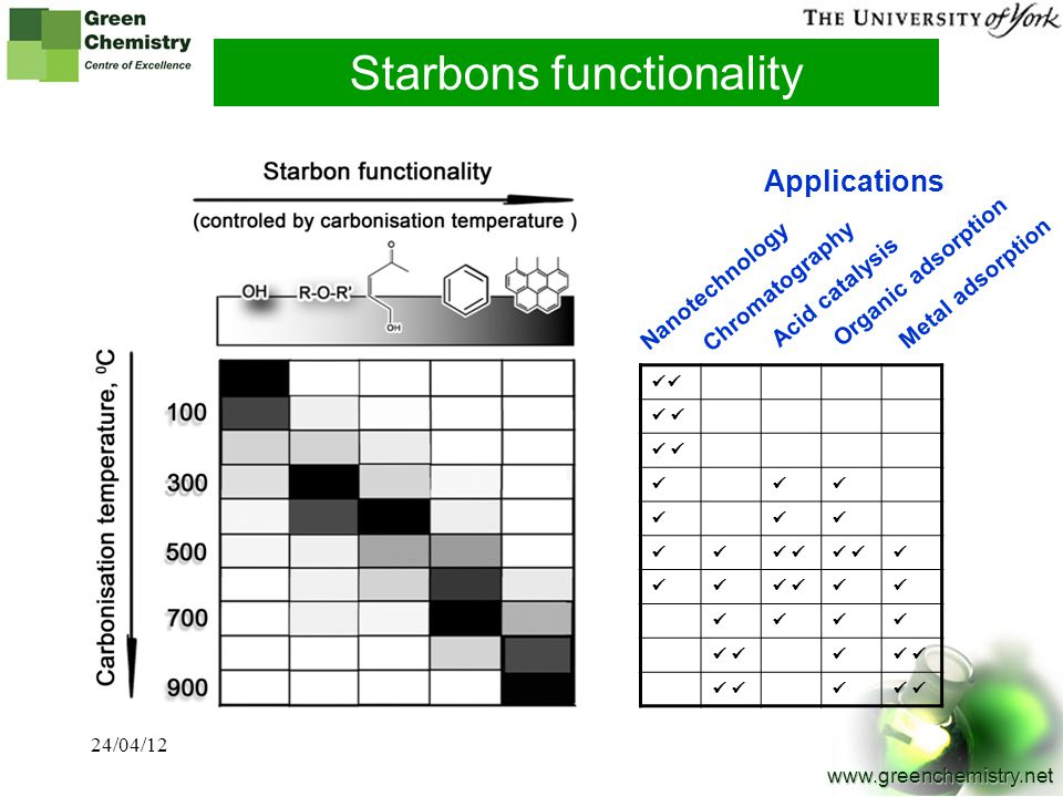 Starbons functionality