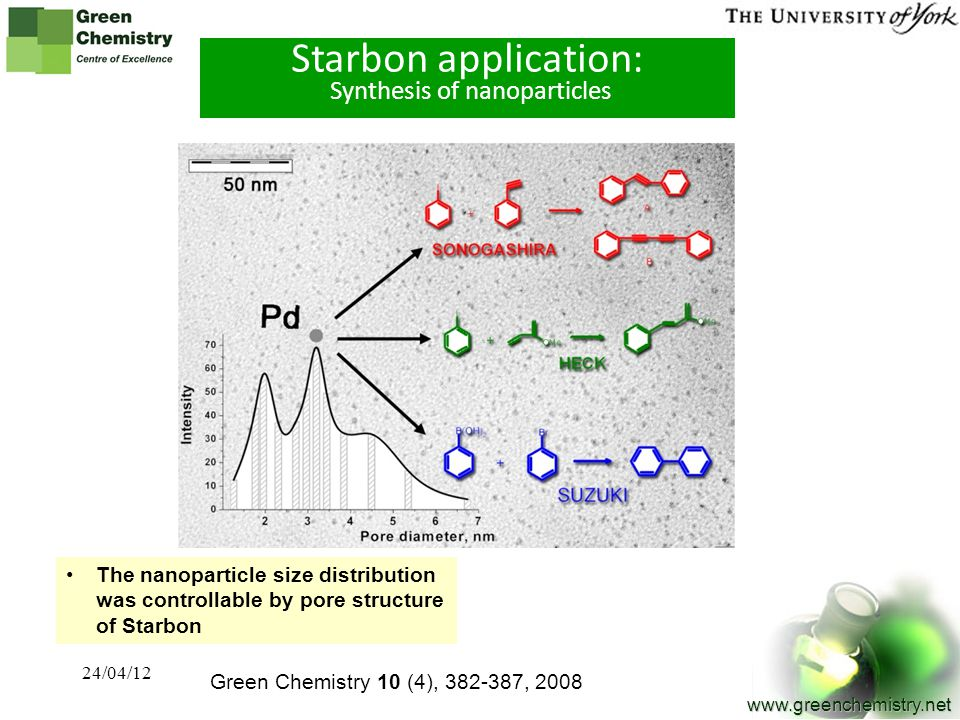 Starbon application: Synthesis of nanoparticles