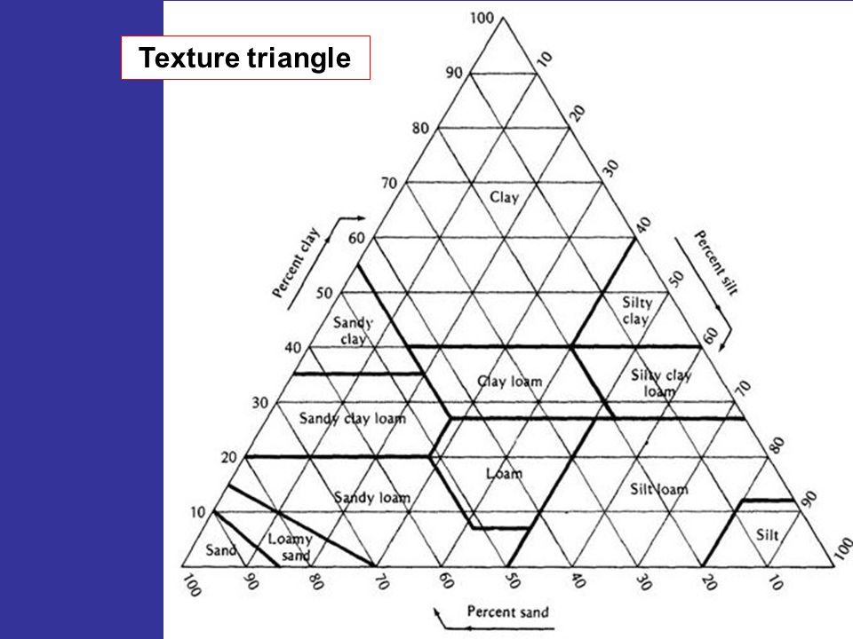 Texture triangle