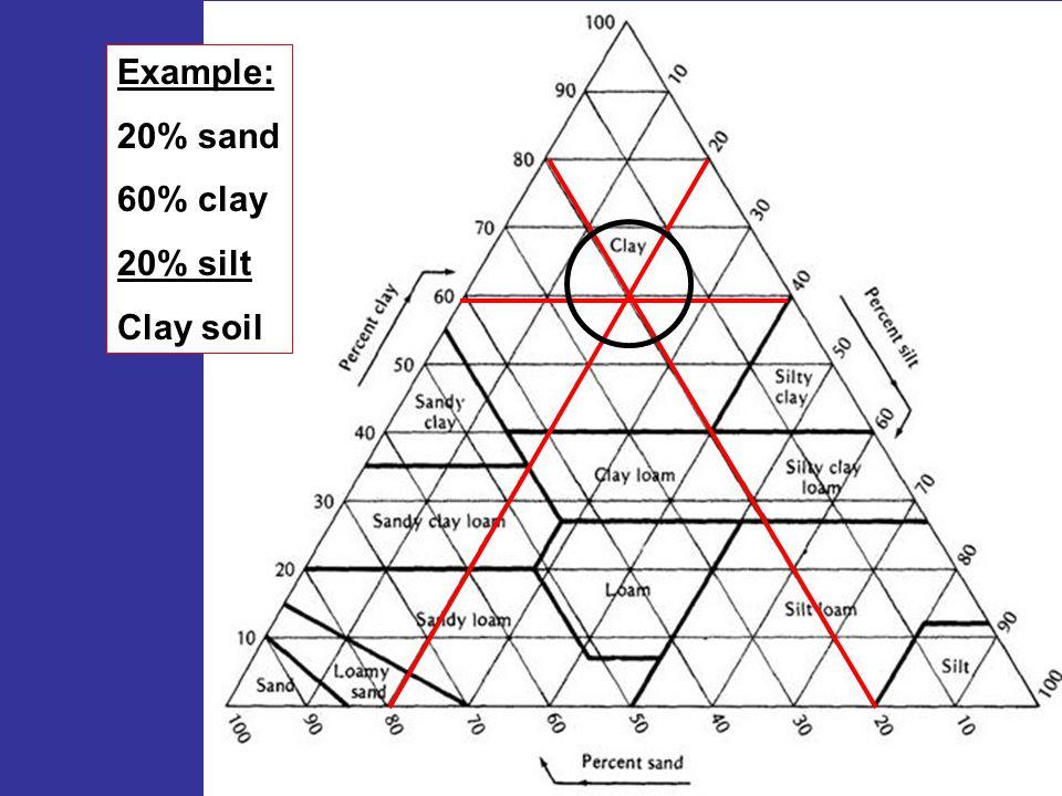 Example: 20% sand 60% clay 20% silt Clay soil
