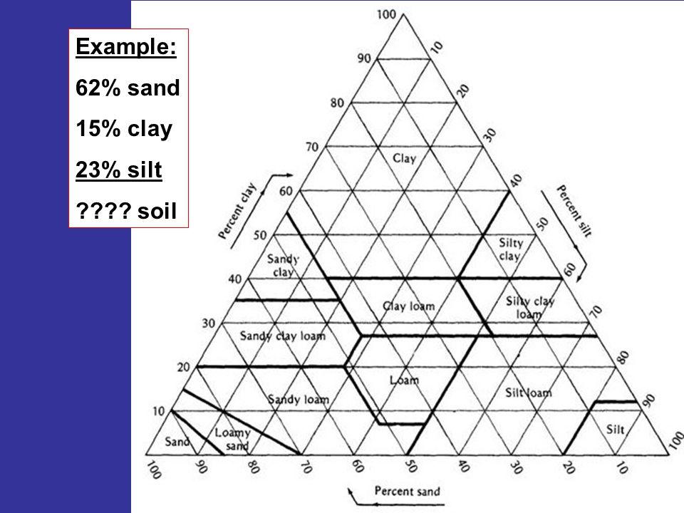 Example: 62% sand 15% clay 23% silt soil