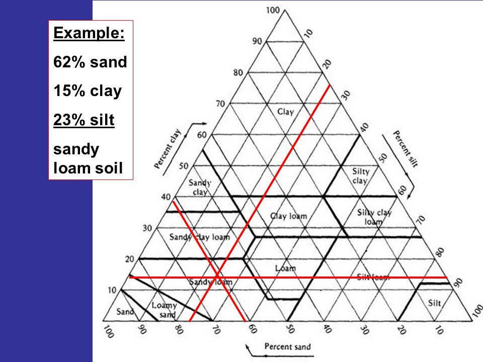 Example: 62% sand 15% clay 23% silt sandy loam soil