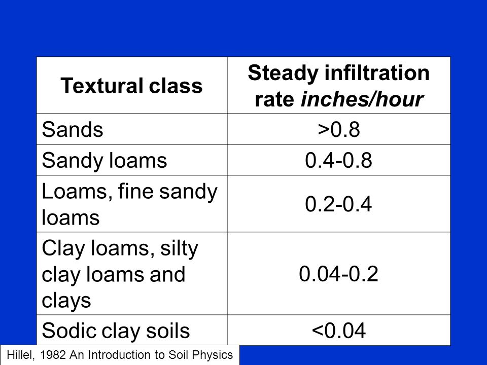 Steady infiltration rate inches/hour