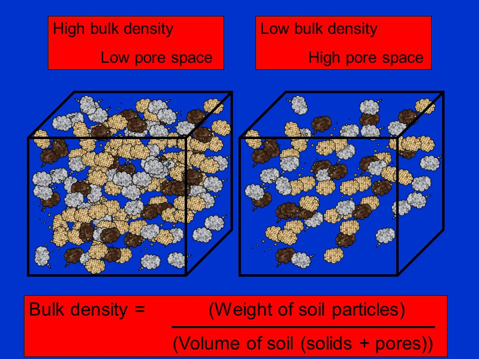 Bulk density = (Weight of soil particles)