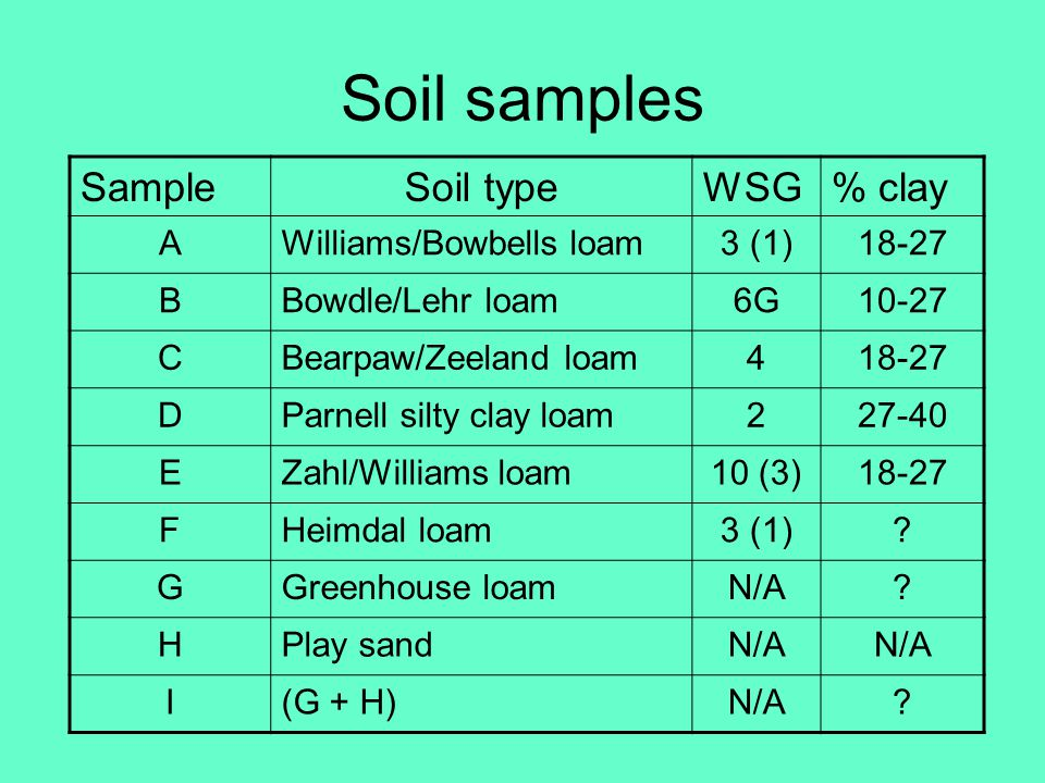 Soil samples Sample Soil type WSG % clay A Williams/Bowbells loam