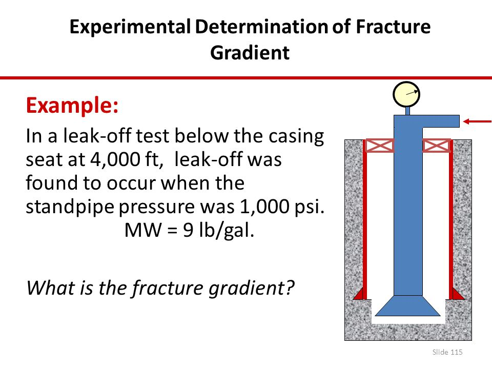 Experimental Determination of Fracture Gradient