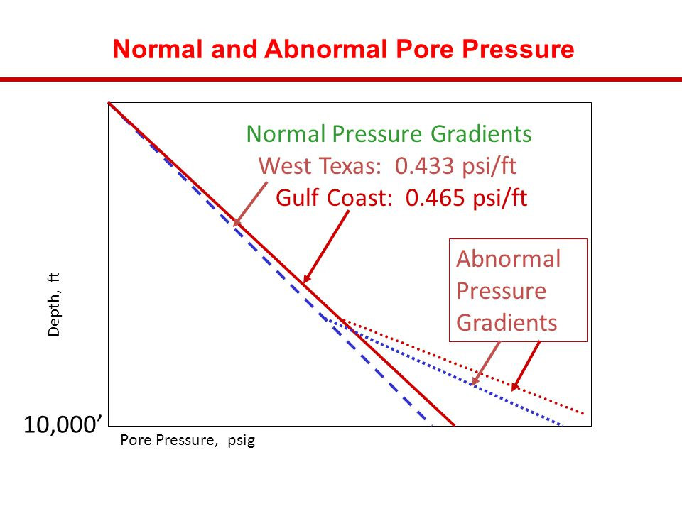 Normal and Abnormal Pore Pressure