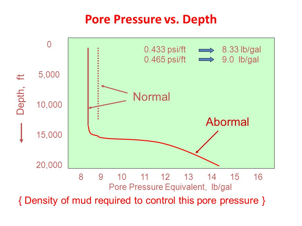 Pore Pressure vs. Depth Normal Abormal Depth, ft