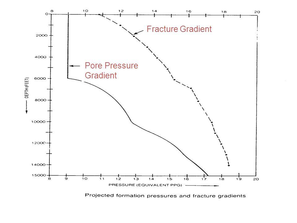 Fracture Gradient Pore Pressure Gradient