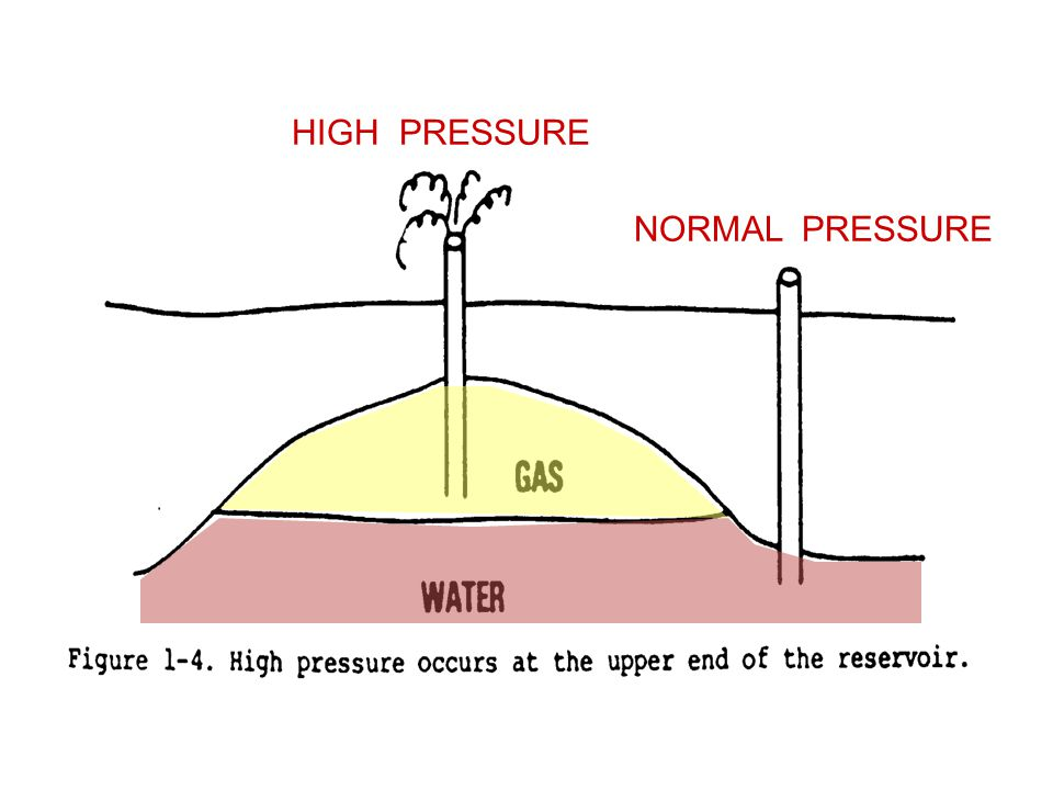 HIGH PRESSURE NORMAL PRESSURE 7. Abnormal Pressure