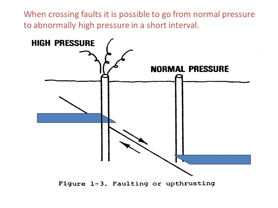 When crossing faults it is possible to go from normal pressure to abnormally high pressure in a short interval.