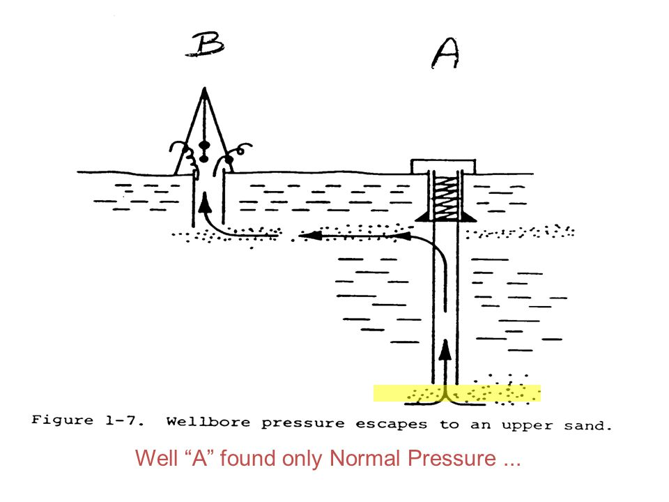 Well A found only Normal Pressure ...